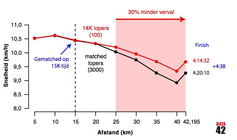 30% minder verval tijdens de marathon