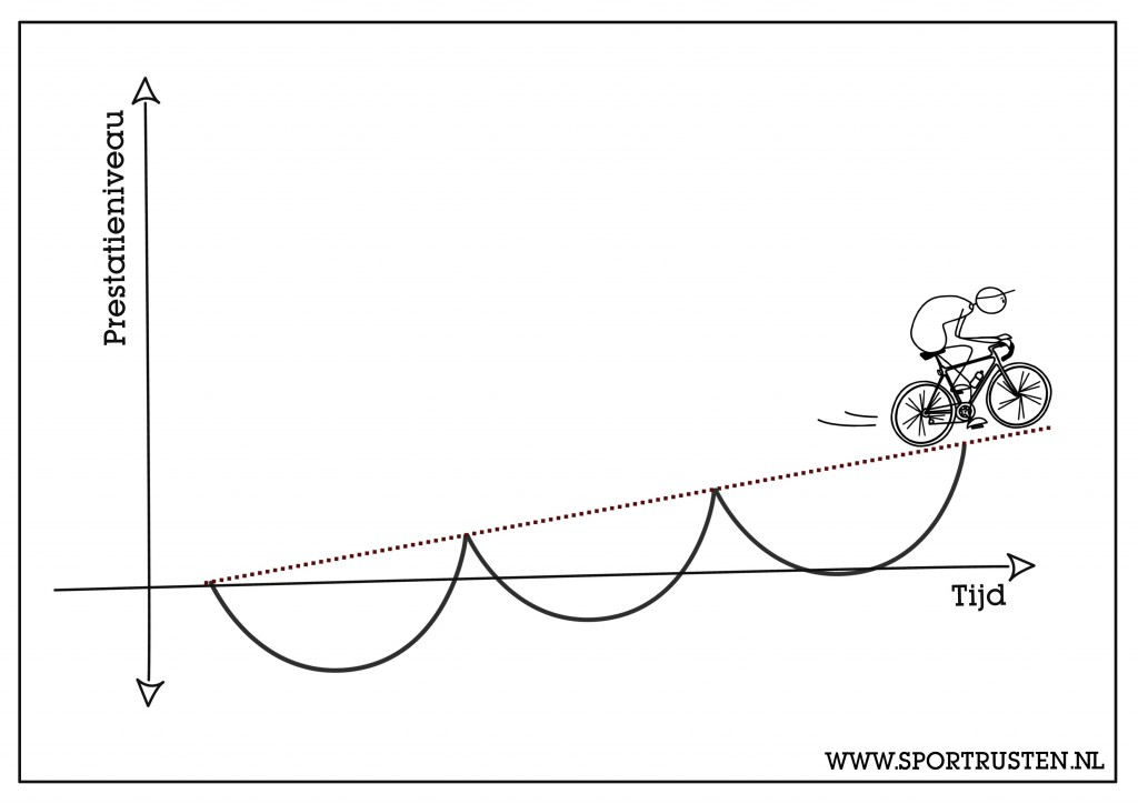 Wielrennen harder fietsen